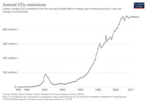 Mexico CO2 emissions by year